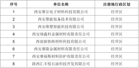 """西安经开区新增8家""""市级瞪羚企业"""""""