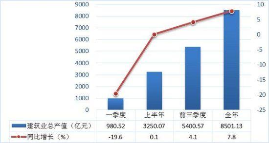 2020年陝西省の建設業は生産規模が拡大 経済成長に大きく貢献