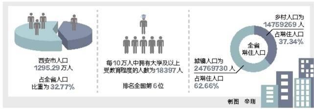 陝西省の国勢調査結果が発表 全省の常住人口は3952万9000人